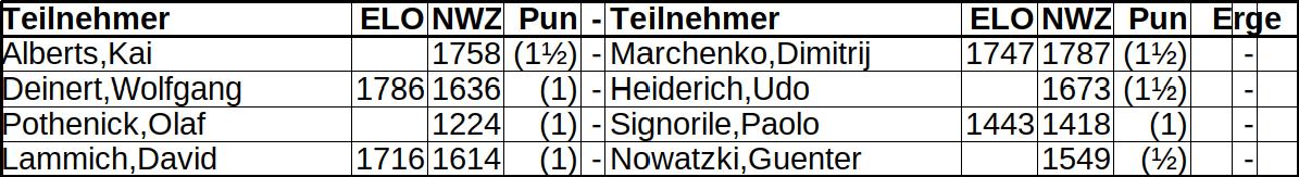 Bezirksmeisterschaft Runde 3