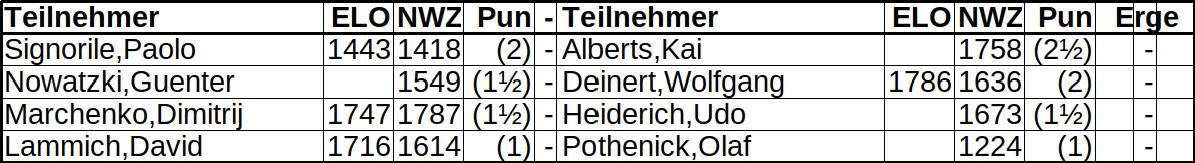 Bezirksmeisterschaft Runde 3 und 4